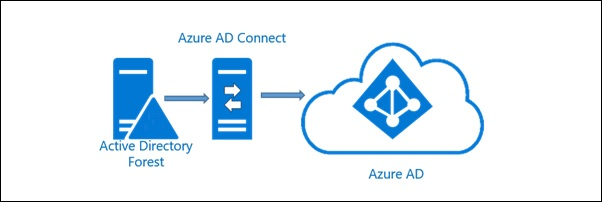 Azure AD Connect sync issues